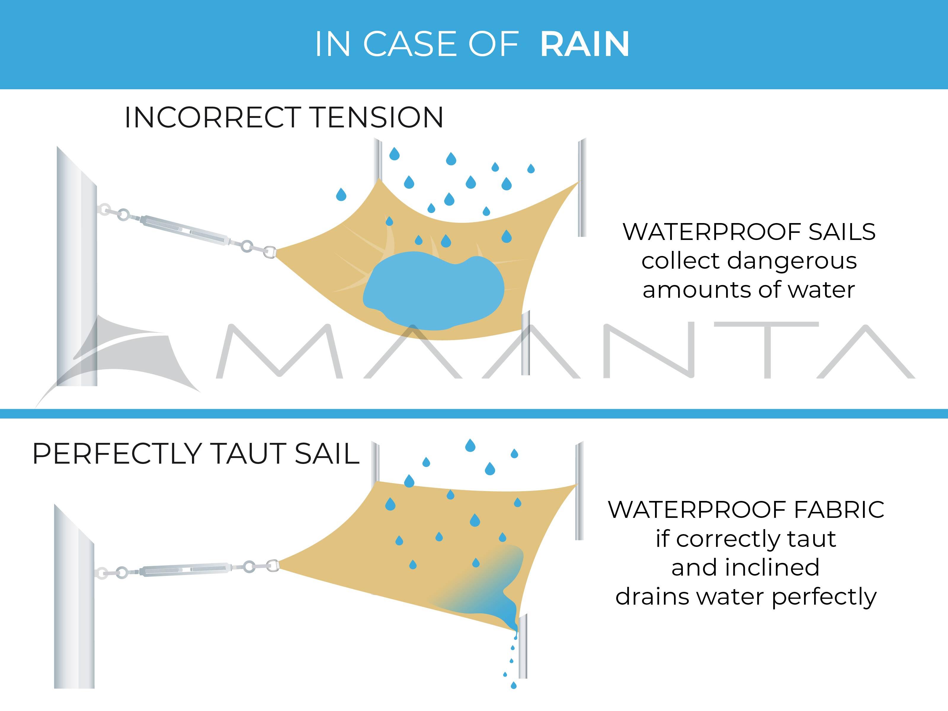 shaduwdoeken spannen regen